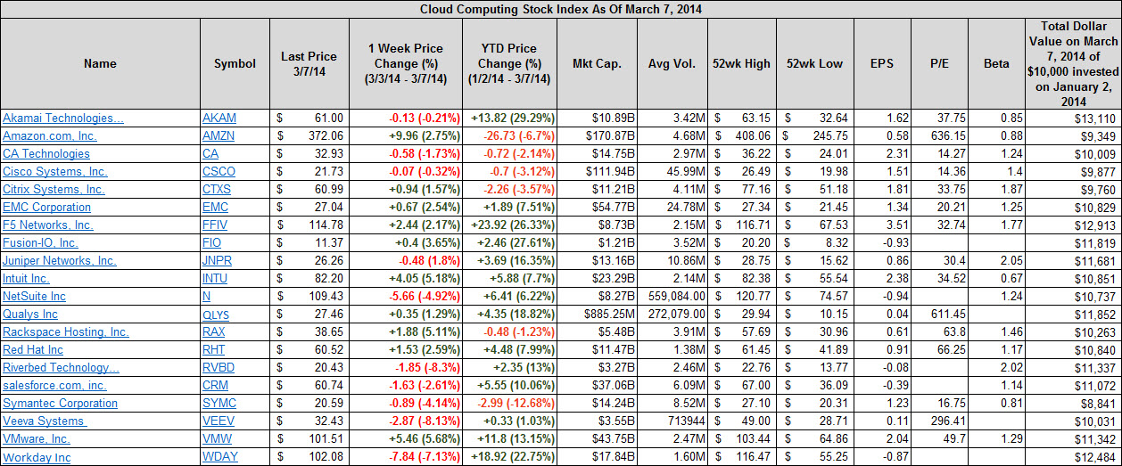 google finance portfolio stock options