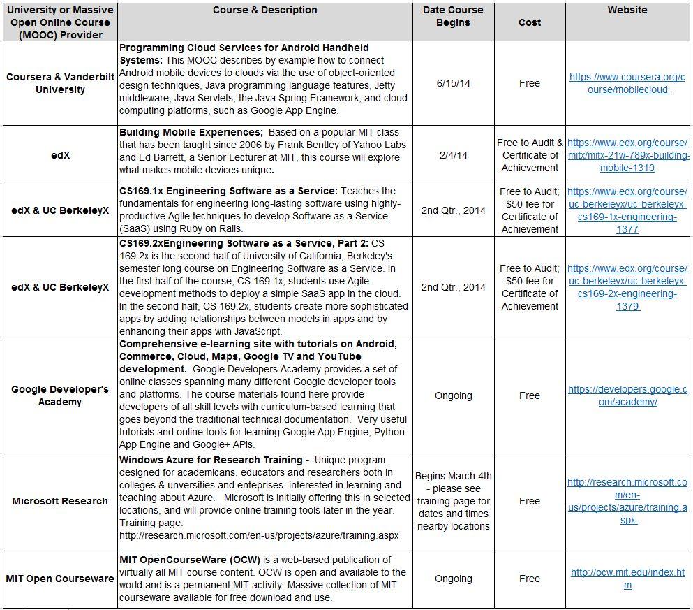 Roundup Of Free Cloud Computing Online Courses - Enterprise Irregulars