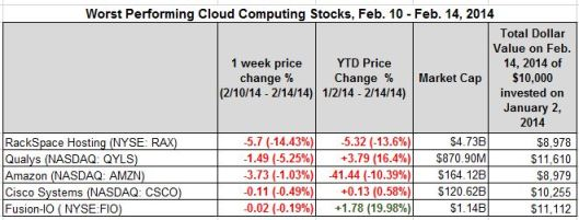 worst performing for the week feb 14