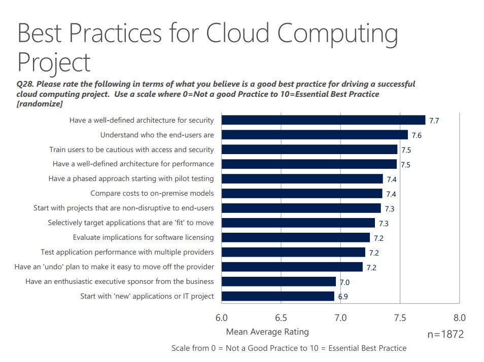 Best cloud computing option 001