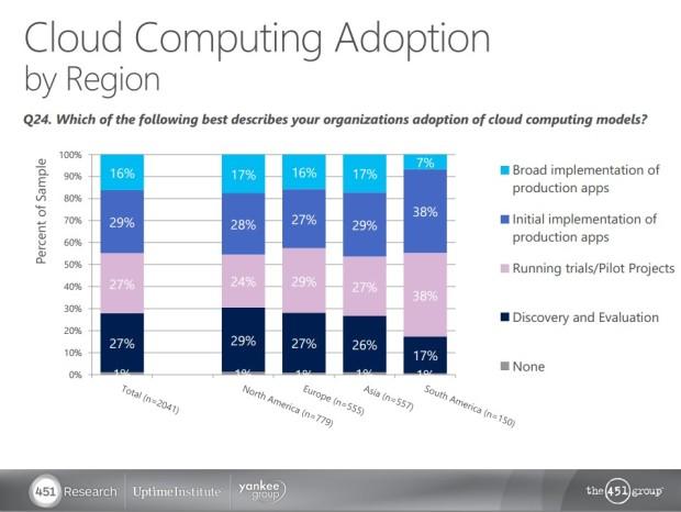 cloud computing adoption by region