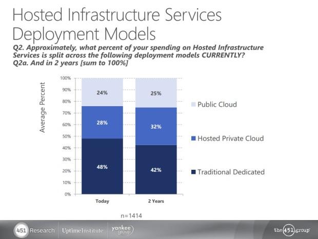 Hosted Infrastuctrure Services