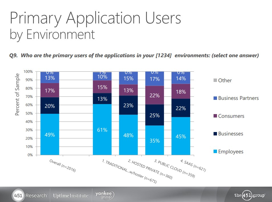 primary application users
