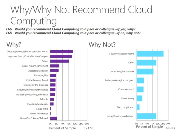 recommend cloud computing