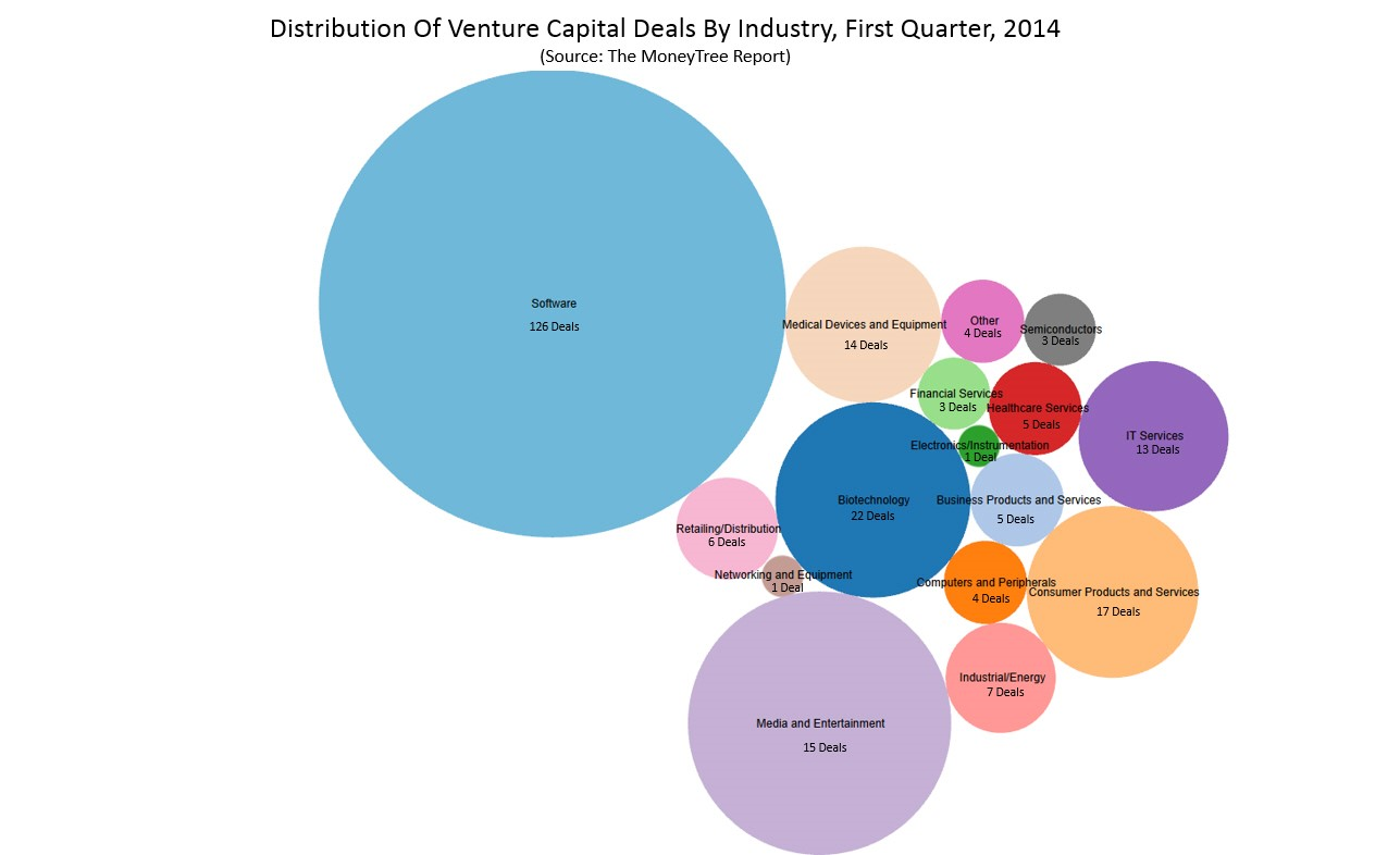 distribution of venture capital deals Q1 2014