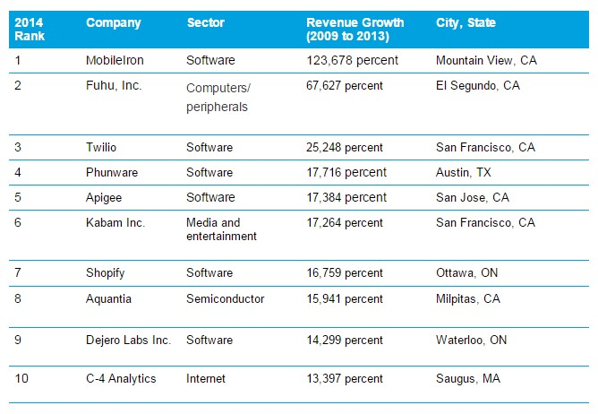 Software Companies Are Dominating Deloitte's Technology Fast 500
