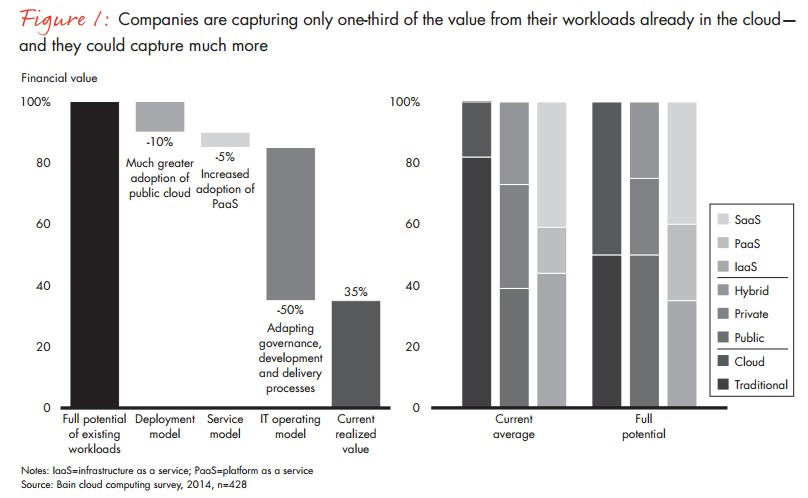 Capturing only one-third of the value of their workloads