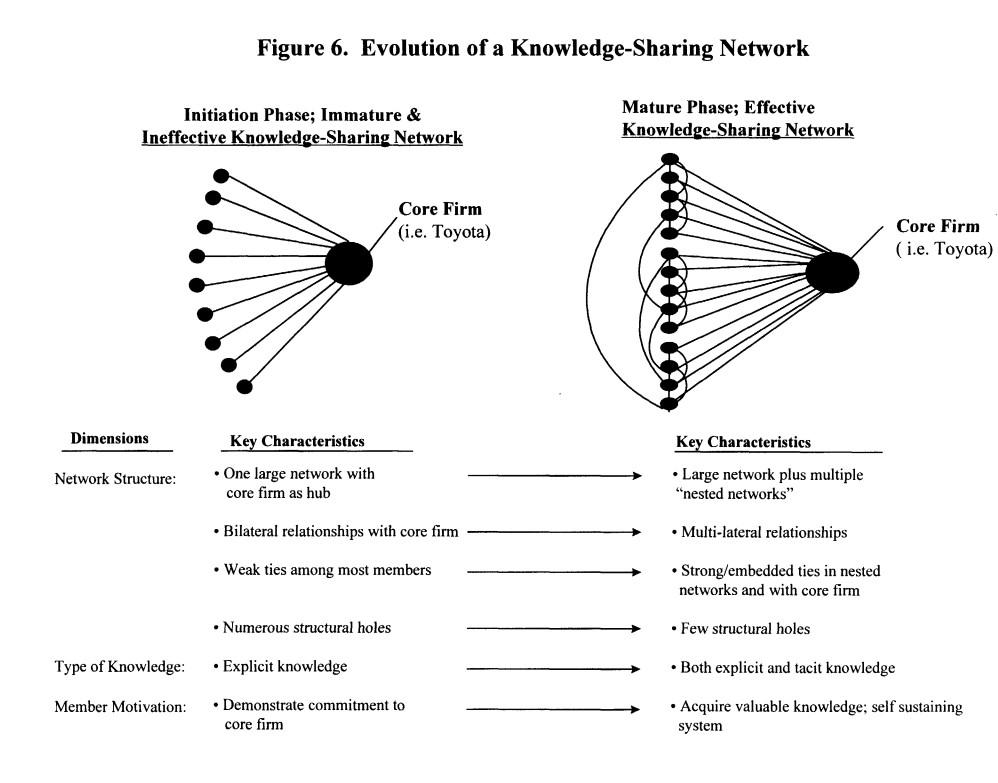 Evolution of network