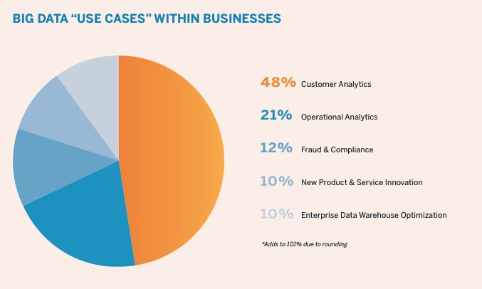 Big Data Use Cases in Business
