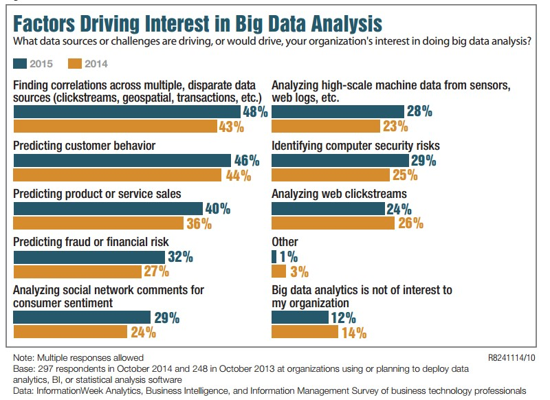factors driving interest in big data analysis
