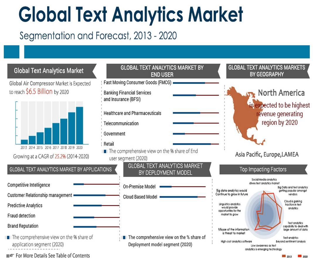 global text market graphic