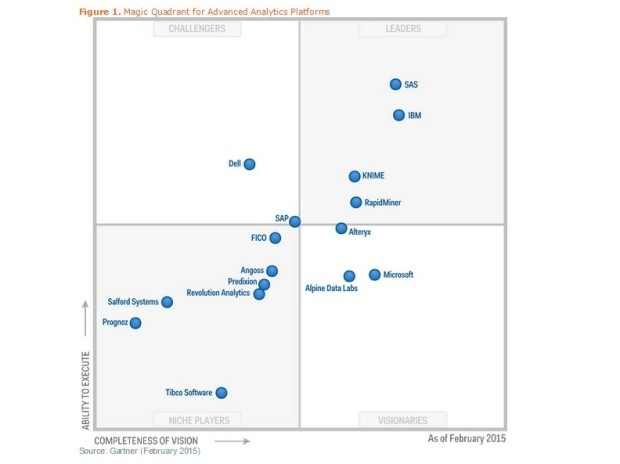 Magic Quadrant for Advanced Analytics Platforms