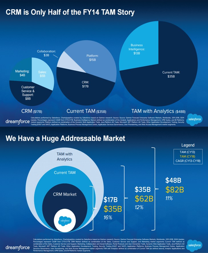 Salesforce Graphic