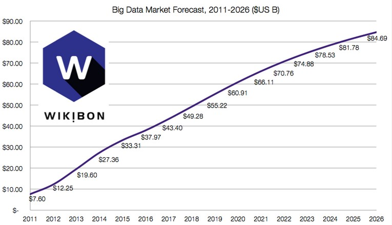 Wikibon big data forecast
