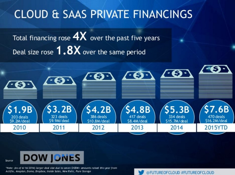 cloud and saas financing