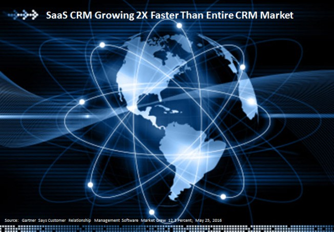 2015 CRM Cloud Market Update