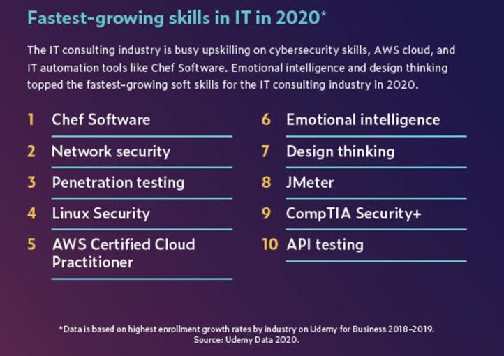 AI Skills among the Most In-Demand For 2020