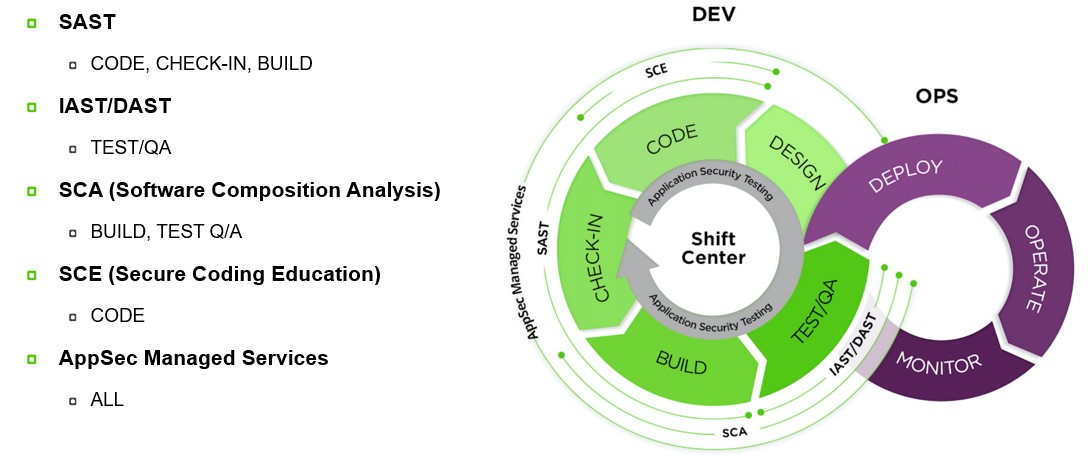 Why Security Needs To Be Integral To DevOps